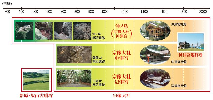 「神宿る島」宗像・沖ノ島と関連遺産群の画像 p1_17