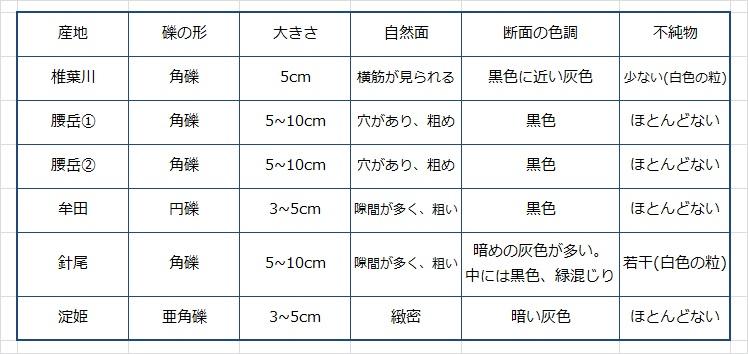 【完成版】石器研修会の表